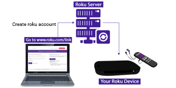 Set Up Roku Express